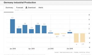 Produzione industriale germania per anno