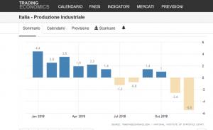 Produzione industriale per anno Italiana