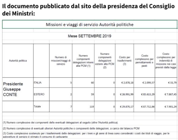 Spese presidenza del Consiglio-leggilo.org