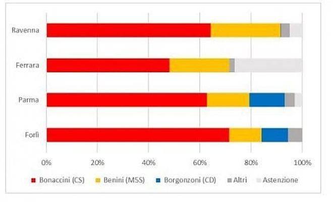 Analisi voto elettori M5S in Emilia-Romagna